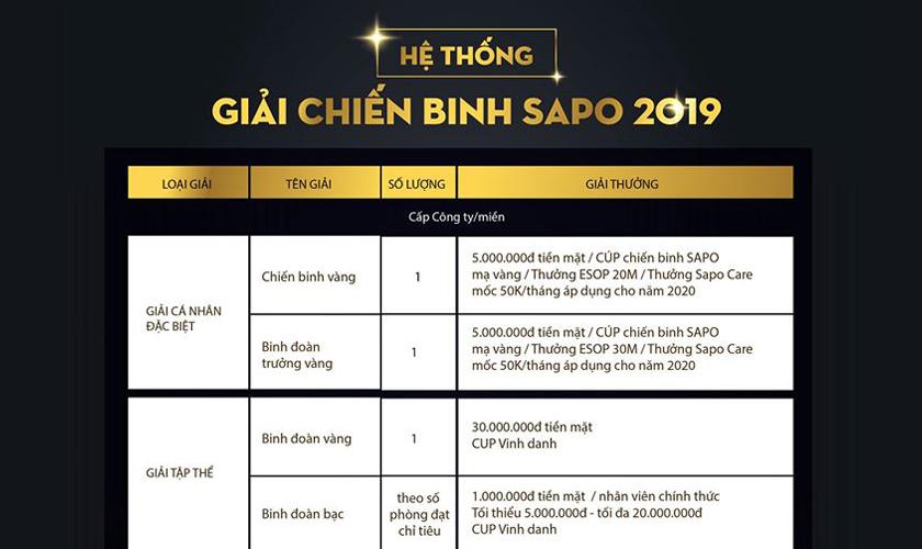 Hệ thống giải thưởng chiến binh Sapo 2019