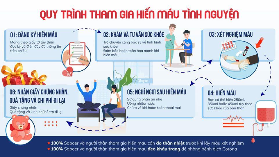 Thông báo: Quy trình hiến máu tại Sapo Hà Nội ngày 22/02/2020