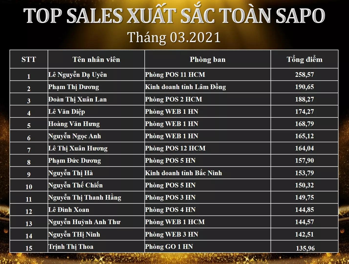 Vinh danh TOP SALE xuất sắc tháng 03/2021