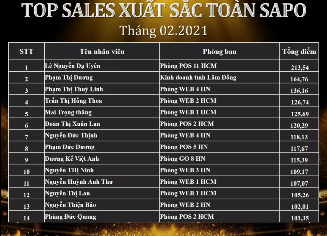 Vinh danh TOP SALE xuất sắc tháng 02/2021