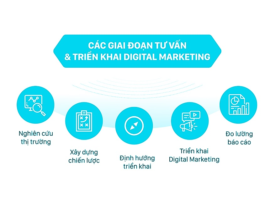 Vai trò của Digital Marketing