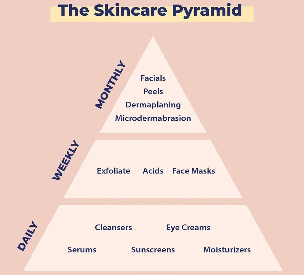 THE SKINCARE PYRAMID