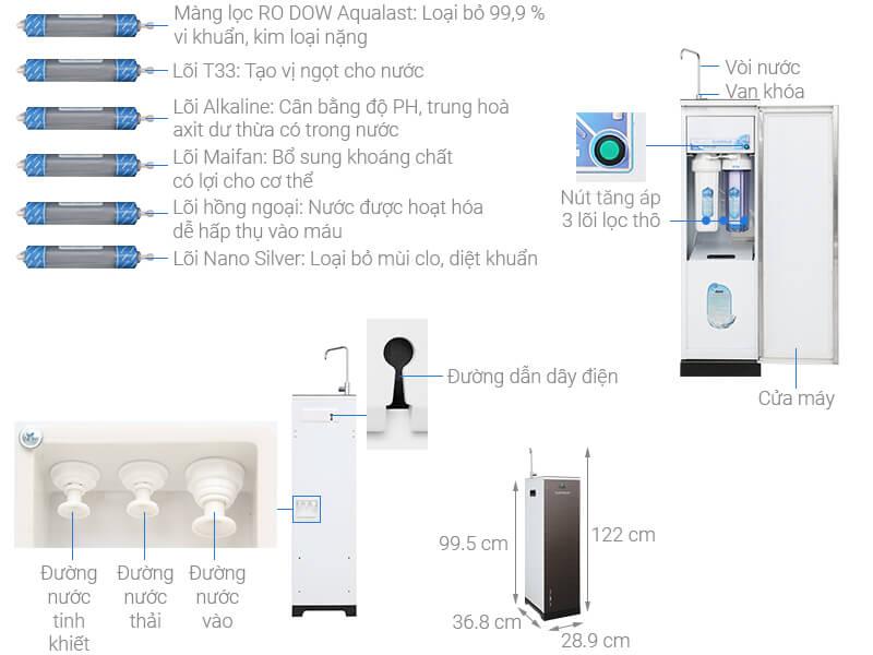 Thông số kỹ thuật Máy lọc nước RO Daikiosan DXW-33009G 9 lõi