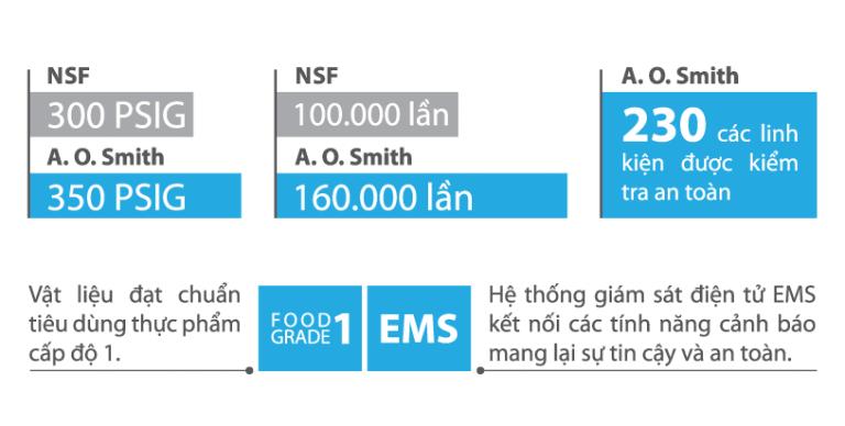 Máy lọc nước AOSmith đạt chứng nhận đạt chuẩn NSF/ANSI 58 và 42 của từ NSF International