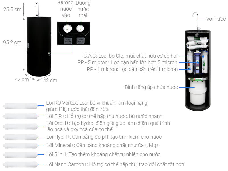 Thông số kỹ thuật Máy lọc nước Kangaroo KG100HC 10 lõi