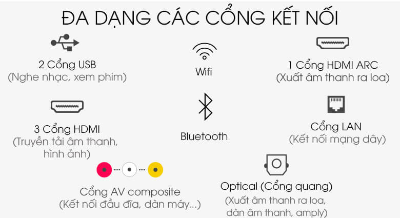 Hỗ trợ đa dạng các cổng kết nối - Smart Tivi Samsung 4K 55 inch UA55TU8100
