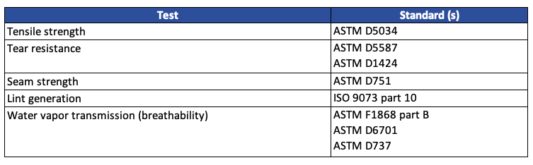 Summary of ASTM standards the FDA recognizes