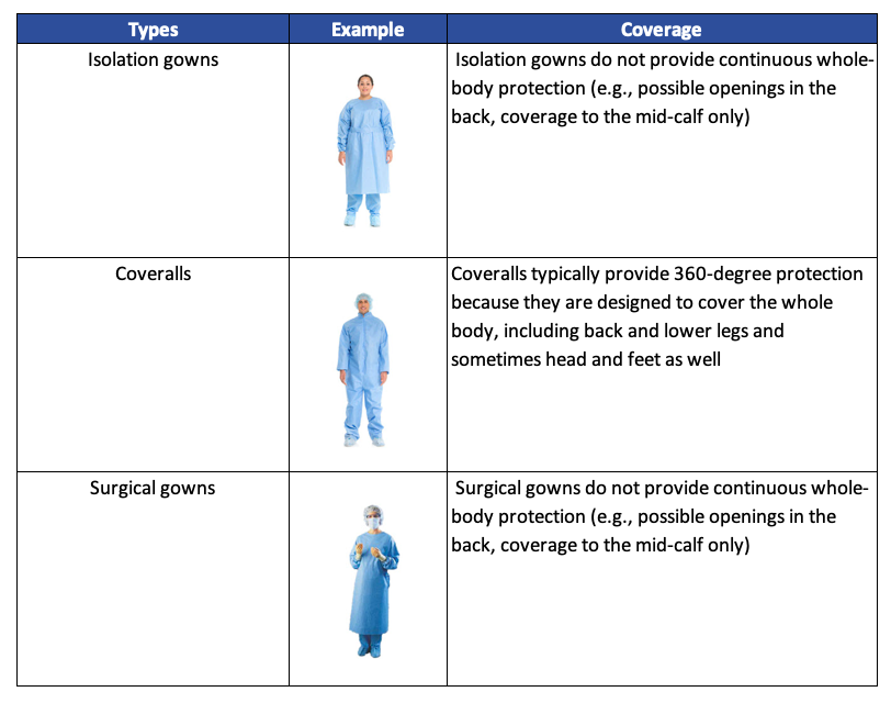 Personal protective equipment gown types