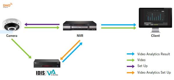 hệ thống camera IP gồm những gì để hoạt động tốt