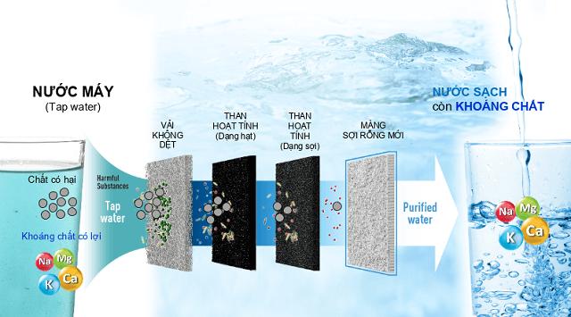 Máy Điện Giải Ion Kiềm Fuji Smart I8 có công nghệ lọc đỉnh cao, lọc nước siêu sạch.