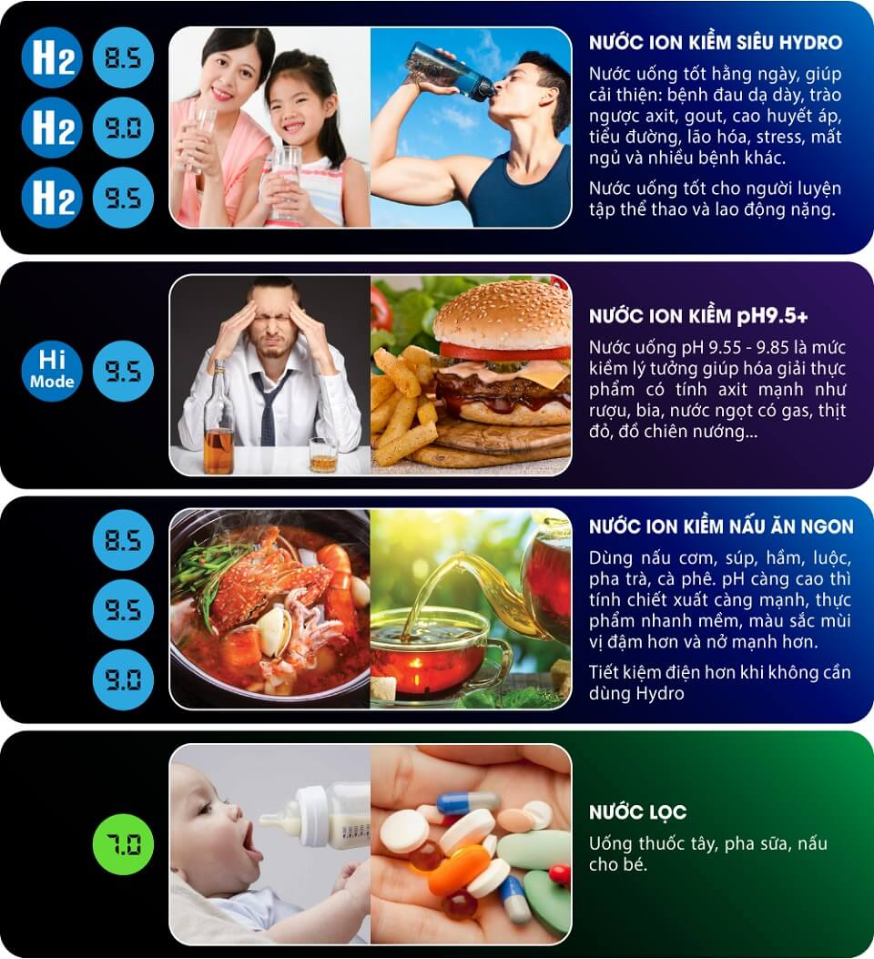 8 loại nước chức năng dùng để uống bảo vệ sức khoẻ, nấu ăn và pha chế (độ pH 7.0 – 9.5)