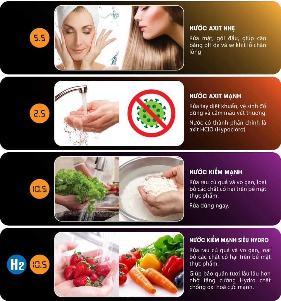 4 loại nước chức năng để làm đẹp, vệ sinh và rửa rau (độ pH < 7.0 và độ pH > 10.0)