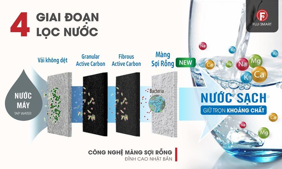 Máy Điện Giải Ion Kiềm Fuji Smart i9 gồm 4 tầng lọc: Vải Không dệt, Granular active carbon, Fibrous active carbon, màng sợi rỗng (thế hệ mới)