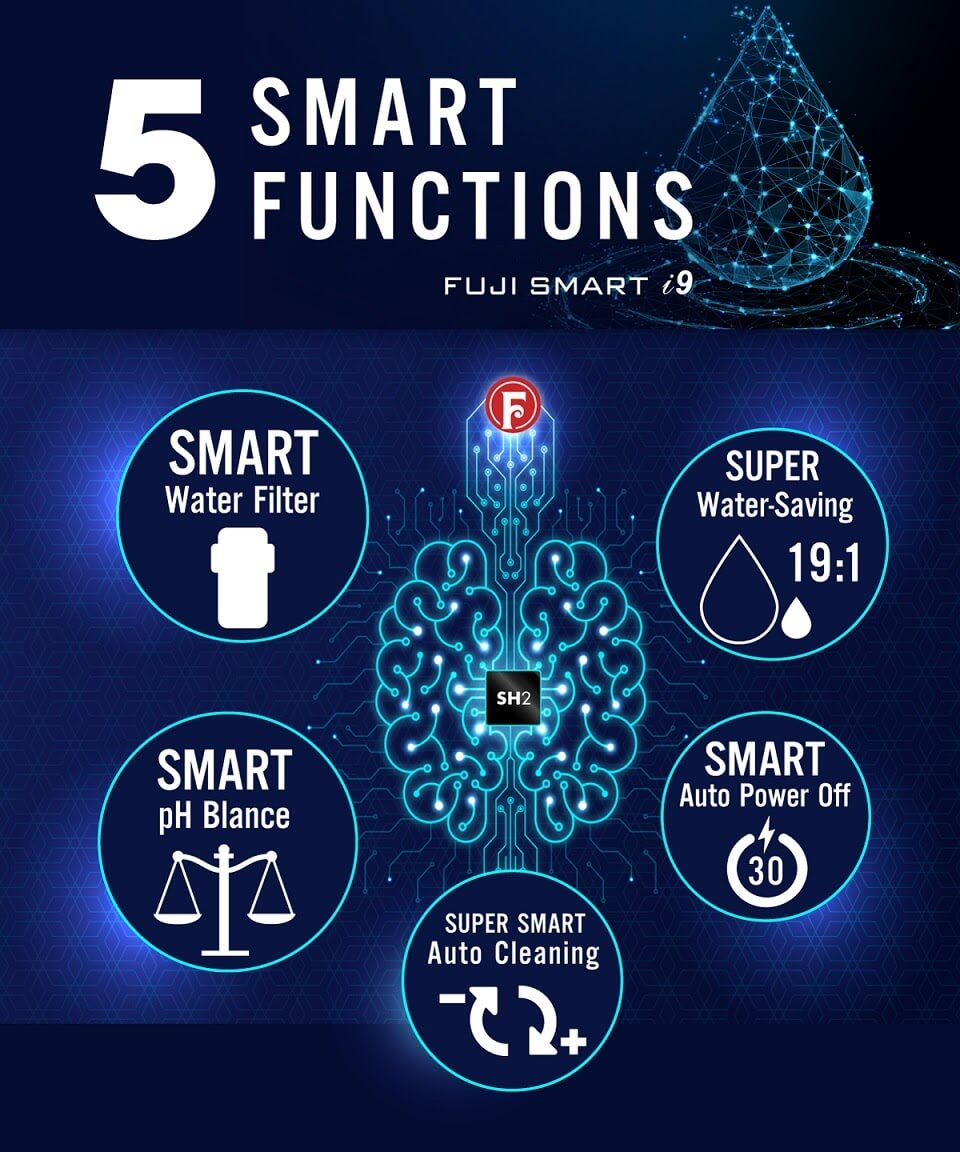 Máy Điện Giải Ion Kiềm Fuji Smart i9 trang bị 5 chức năng vận hành thông minh.