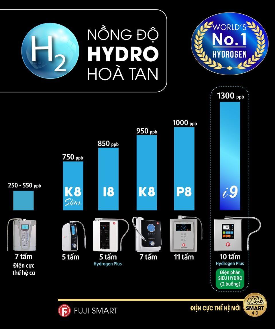 Máy Điện Giải Ion Kiềm Fuji Smart i9 có nồng độ Hydro hoà tan cao nhất trong các dòng máy.