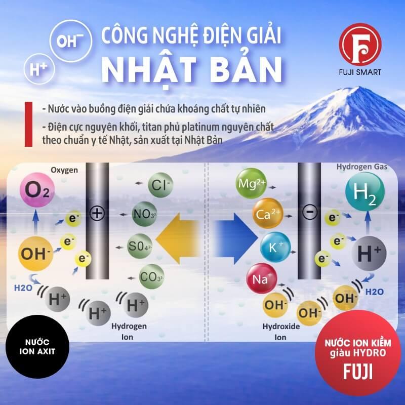 Quá trình tạo ra nước ion kiềm quý giá của Máy Điện Giải Ion Kiềm Fuji Smart K8 Slim