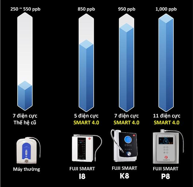 Máy Điện Giải Ion Kiềm Fuji Smart P8 sở hữu 11 tấm điện cực, có khả năng chống oxy hoá cao nhất thế giới.
