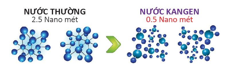 Nước Kangen có phân tử nước nhỏ hơn gấp 5 lần với các loại nước thường.
