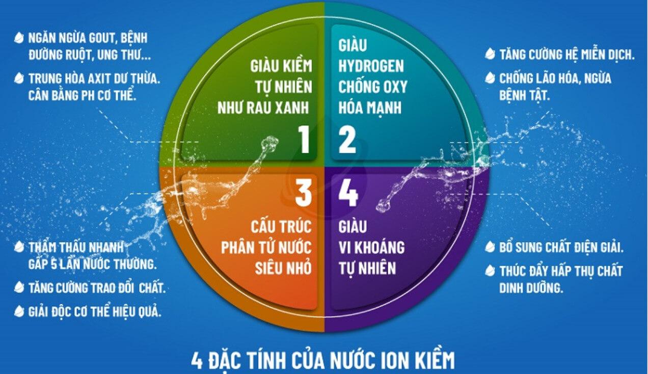 4 đặc tính ưu việt của nước ion kiềm tạo ra từ Máy Điện Giải Ion Kiềm Panasonic TK-AS66 - The Phan Home