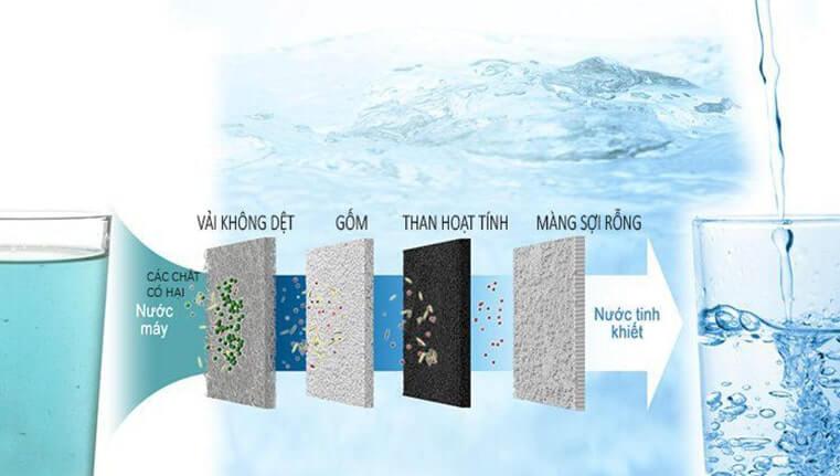 Máy Điện Giải Ion Kiềm Panasonic TK-AS66 có 4 tầng lọc: vải không dệt, gốm, than hoạt tính và màng lọc.