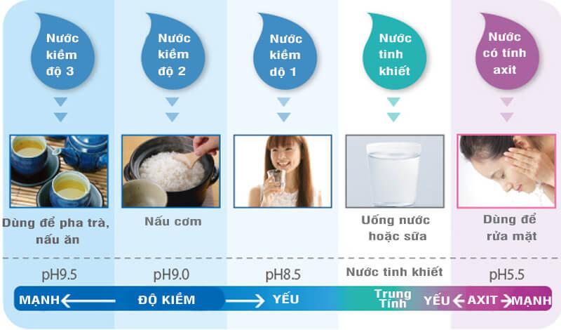 Máy Điện Giải Ion Kiềm Trimion Gracia tạo ra 5 loại nước phục vụ nhu cầu sống khoẻ của mọi gia điình.