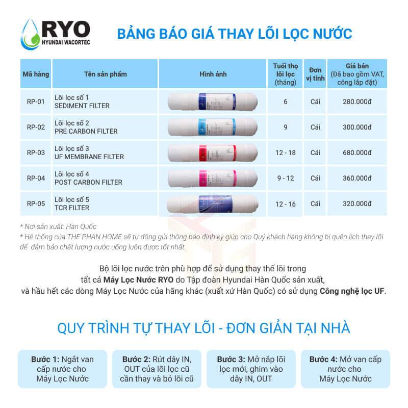 Bảng giá thay lõi lọc nước RYO Hyundai RP902
