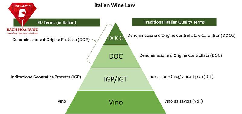 luật rượu vang ý