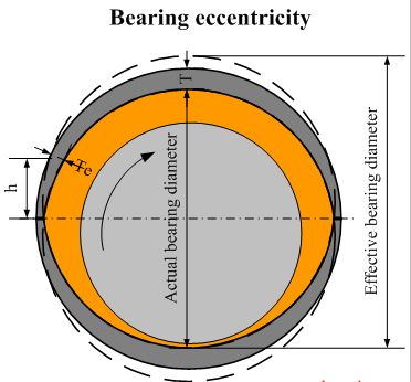 concentricity-alignment-of-bearings