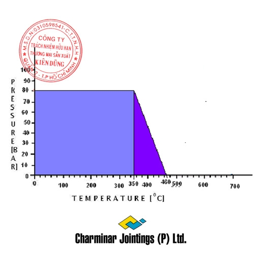 Charminar CJ-23 Extra pT Diagram