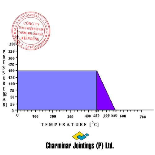 Charminar CJ-27 Oil pT Diagram