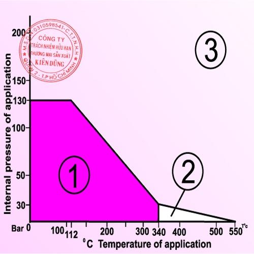 Klingerit 3xA CAF pT Diagram