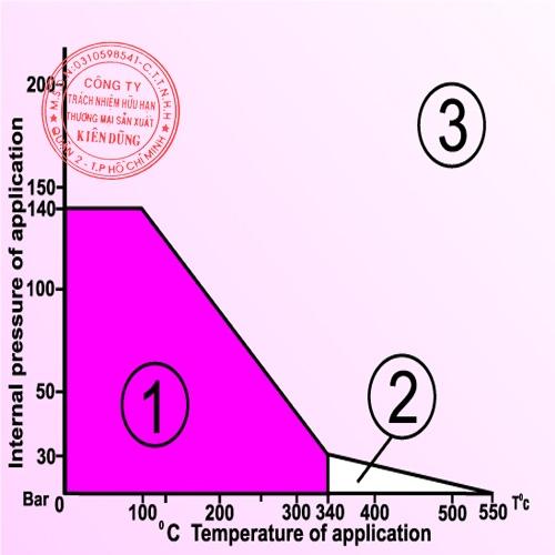 Klingerit Universal 3xA CAF pT Diagram