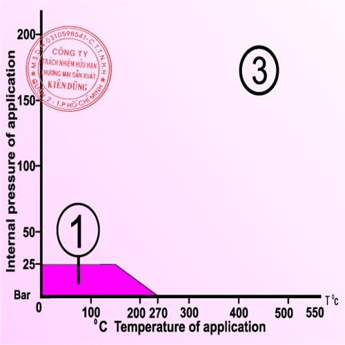 Klinger KLR-232 CAF pT Diagram