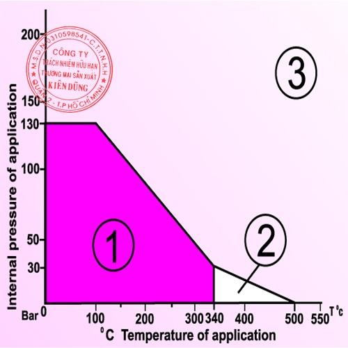 Klinger Oilit 3xA CAF pT Diagram