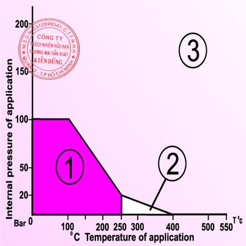 Klinger Acidit Plus CAF pT Diagram