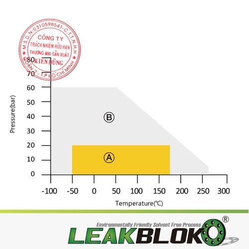 JEIL E&S Leakblok P100 pT Diagram