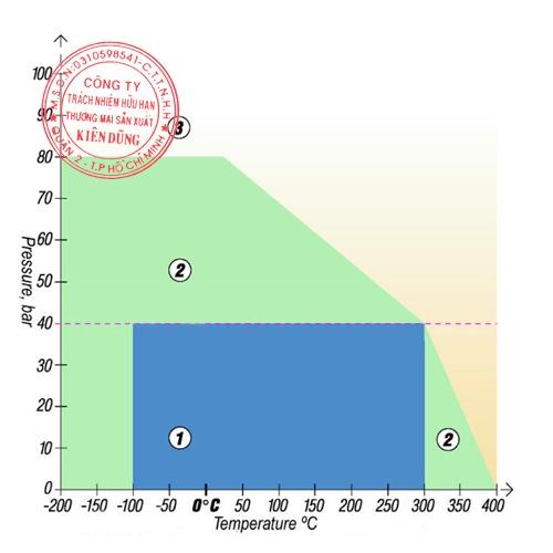 Klinger Top-sil ML1 pT Diagram