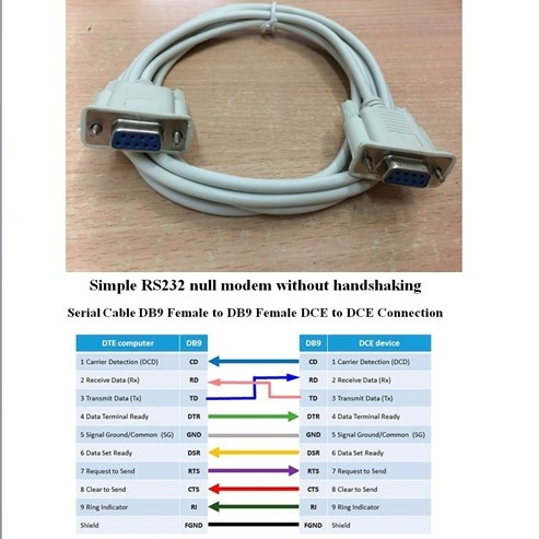 Cáp Simple RS232 Null Modem Without Handshakin Serial Cable DB9 Female to DB9 Female DCE to DCE Connection Length 3M