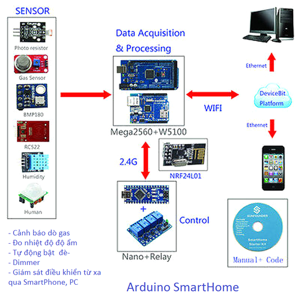 adruino-smart-home