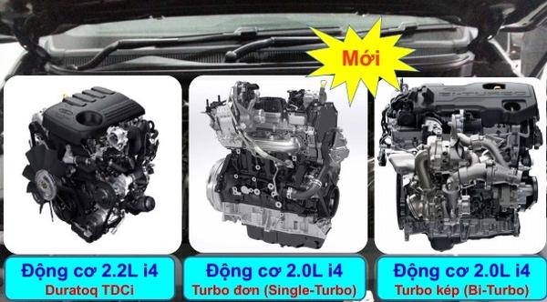 công nghệ động cơ 2.0 trên ford ranger