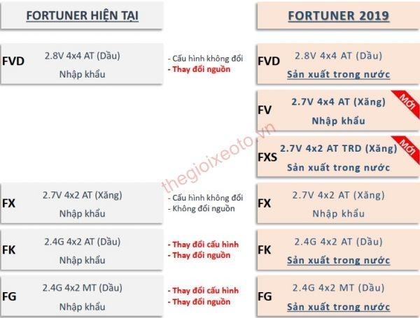 Những thay đổi về nguồn cung cấp xe Toyota Fortuner 2019 tại Việt Nam.