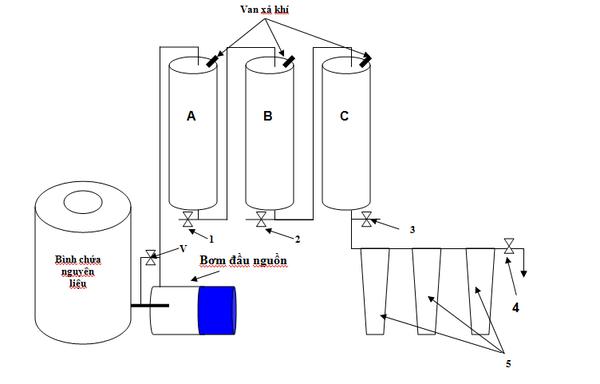 Nguyên lý hoạt động máy lọc rượu KAG - KAG Việt Nam - 0904685252