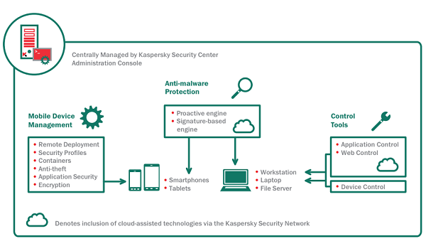 Kaspersky Endpoint Security For Business: Select