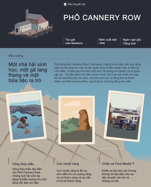 Infographic Phố Cannery Row