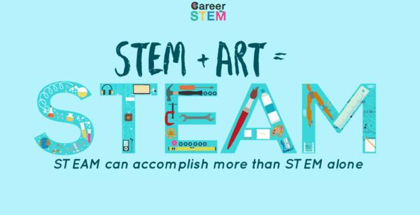 steam là gì? phương pháp giáo dục steam