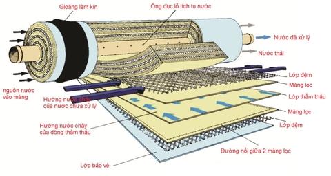 Kết quả hình ảnh cho cấu tạo chi tiết màng RO